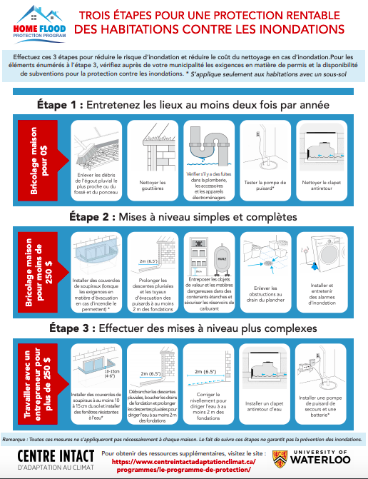 Three Steps to Basement Flood Protection Infographic
