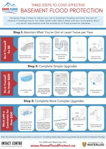 Three Steps to Basement Flood Protection Infographic_